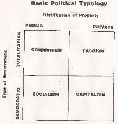political typology The four types in western political philosophy the result is a typology discussed below as well as in the chart of these typologies on another page on this site.